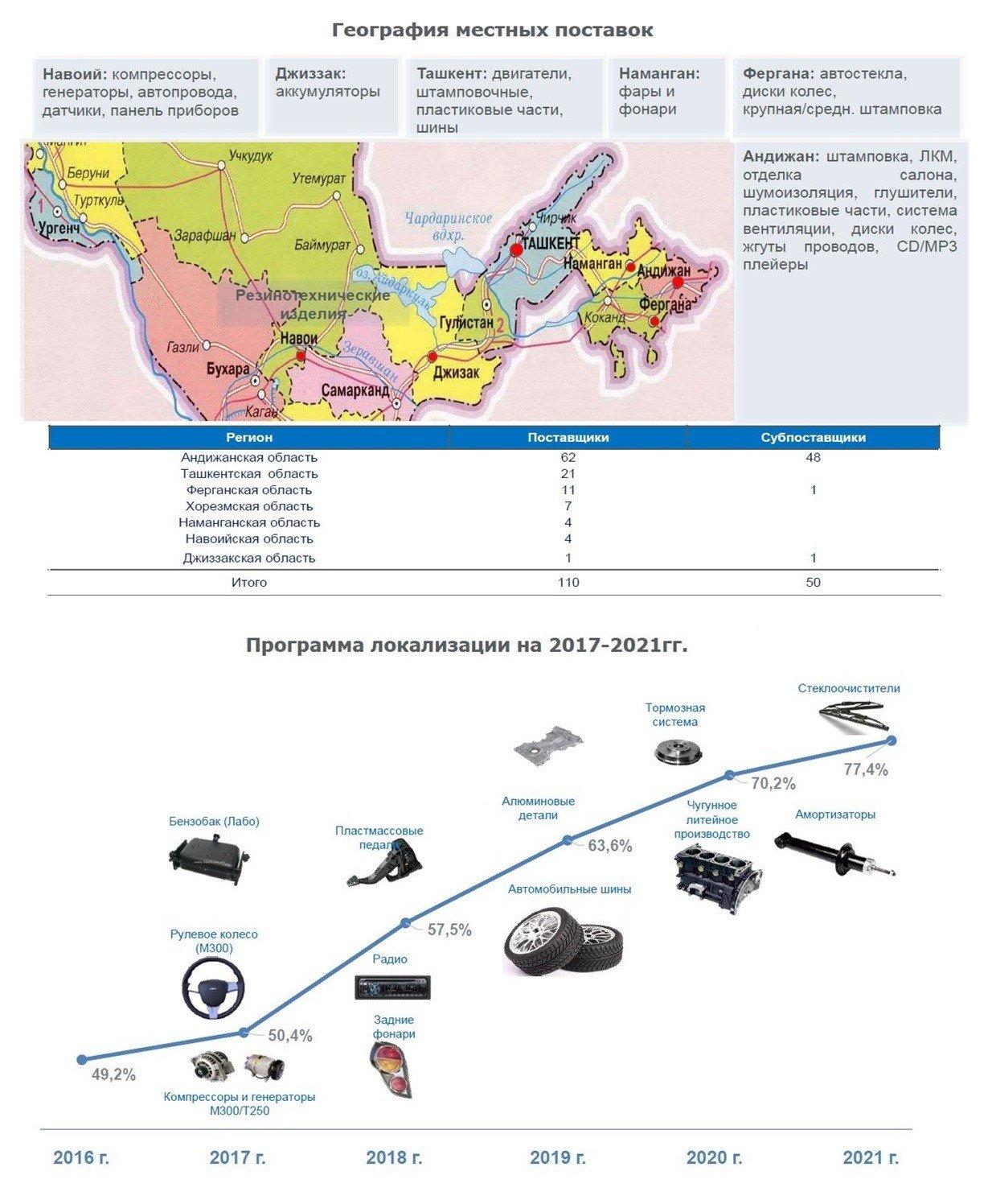 Что делать с заводом GM Uzbekistan: повышение цен, таможенные пошлины и новые модели - 2